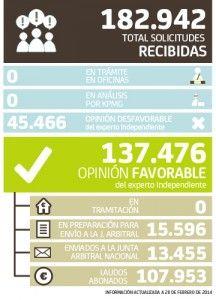 Datos Solicitudes arbitraje preferentes Bankia a 28 de febrero de 2014