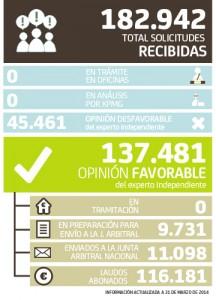 Datos del arbitraje de preferentes de Bankia a 31 marzo 2014 FUENTE Web de Bankia