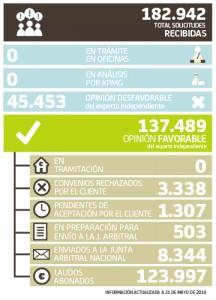 Datos del arbitraje de Bankia a fecha 31 de mayo de 2014 FUENTE Bankia.com