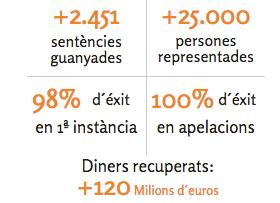Nuestros abogados especialistas han ganado mas de 2.450 sentencias a las entidades bancarias espanolas FUENTE arriagaasociados.com