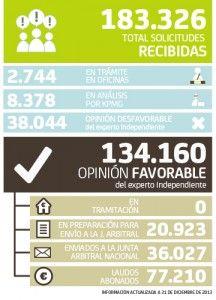 Datos del arbitraje de Bankia a fecha de 31 de diciembre FUENTE Web Bankia