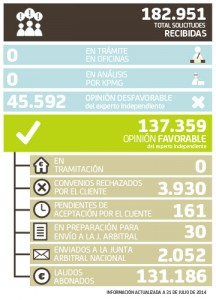 Datos del arbitraje de Bankia a fecha 31 de julio de 2014 FUENTE Bankia.es