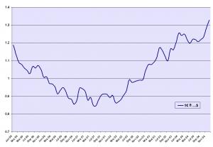 La accion de Bankia empezo cotizando a 3,75 euros y hoy esta en torno a 1,33 euros FUENTE ast.wikipedia.org