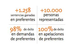 Arriaga Asociados, abogados de acciones Bankia, tenia estos resultados a mediados de enero de 2015 FUENTE arriagaasociados.com