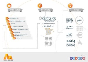 Mas de 2.680 clientes ya han recuperado con Arriaga Asociados mas de 150 millones que les adeudaban los bancos FUENTE arriagaasociados.com