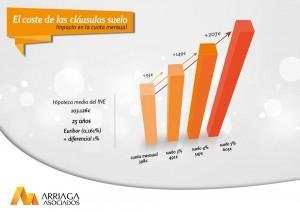 La clausula suelo supone a muchas familias un incremento sustancial cada mes de la cuota hipotecaria FUENTE arriagaasociados.com