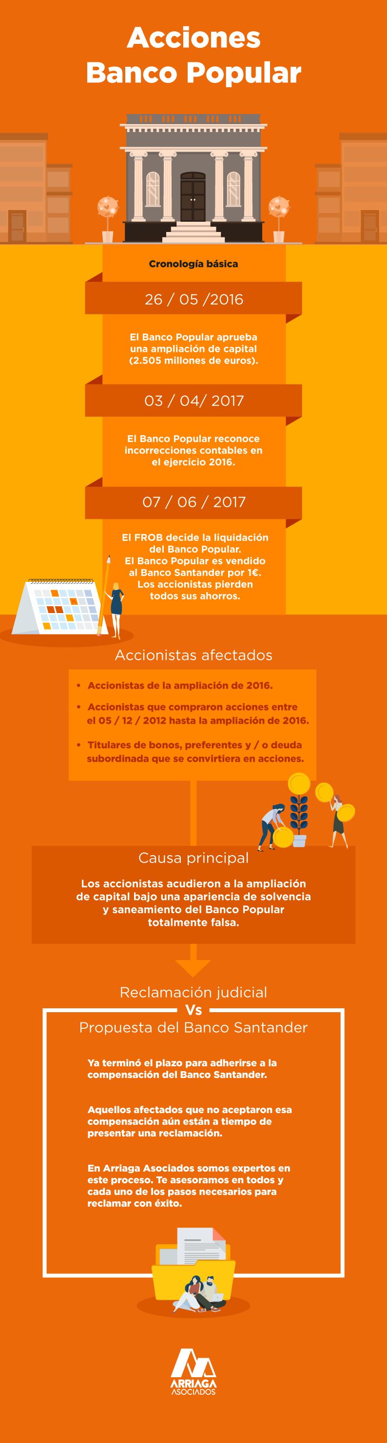 infografia-acciones-popular
