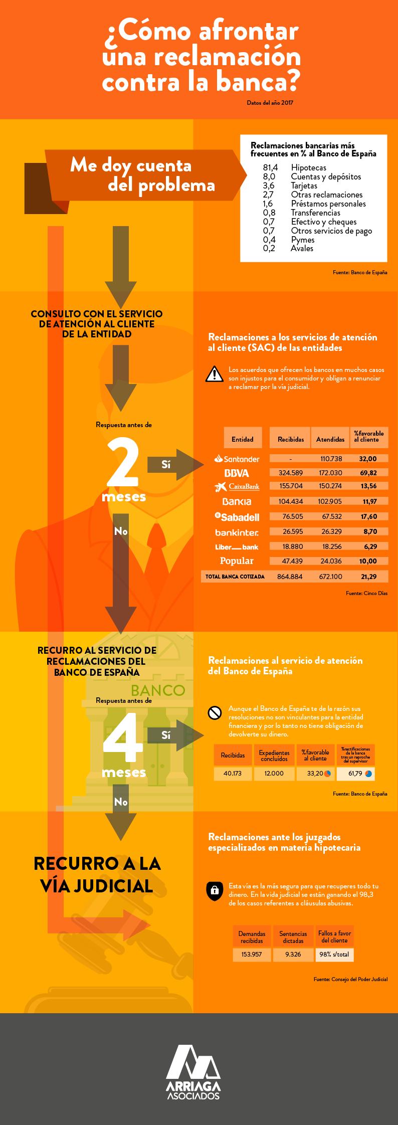 Infografía reclamaciones contra la banca