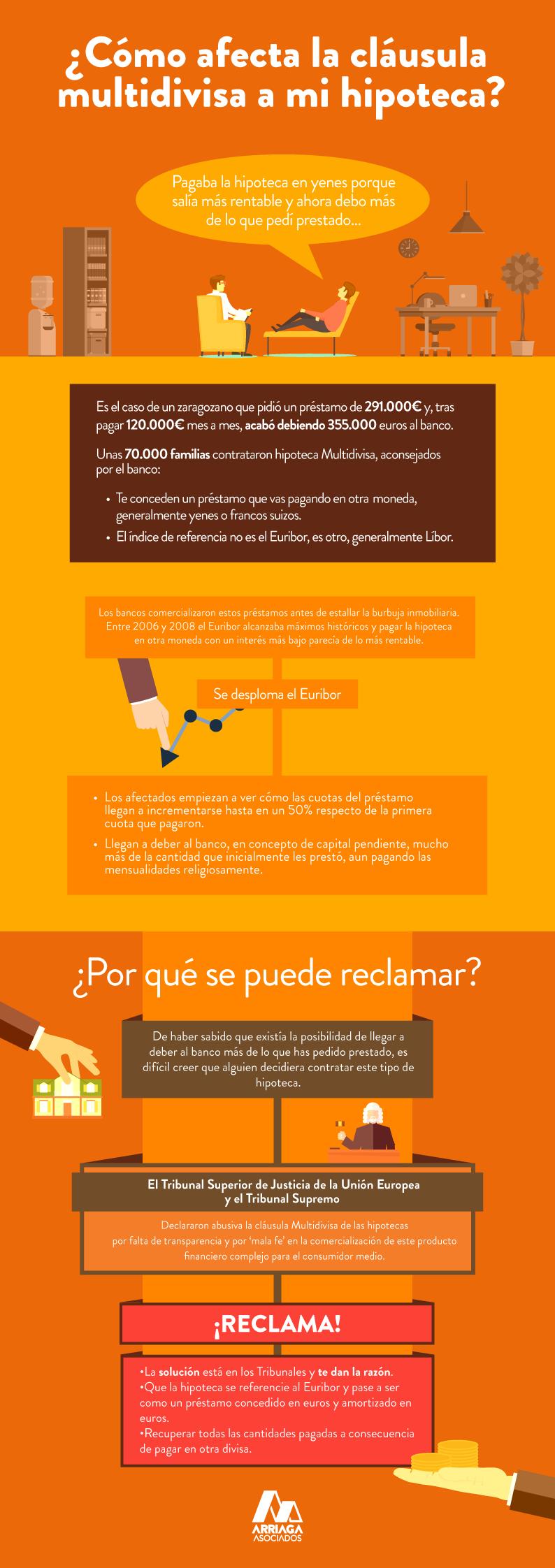 Infografía Hipoteca Multidivisa